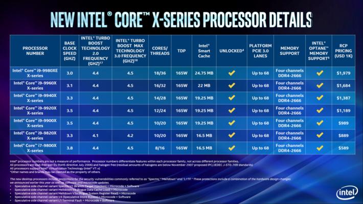 Skylake-X Refresh 系列 CPU 規格。