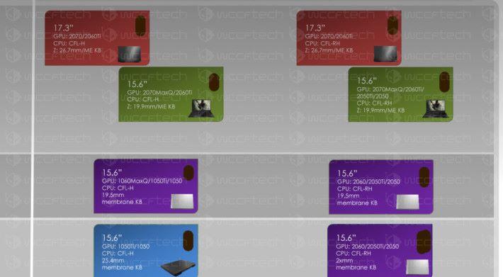 疑似是 20 系列 GPU 筆電的產品發展圖。Source:Wccftech