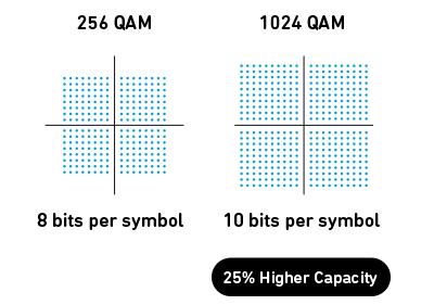 相比 256QAM , 1024QAM 的載波數據點較為密集,可傳輸更多數據,令速度比 256QAM 快 25%。Source:Qorvo
