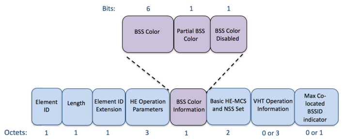 AX 裝置傳輸資料時,會在 Header 標記 BSS Color。Source:Aerohive