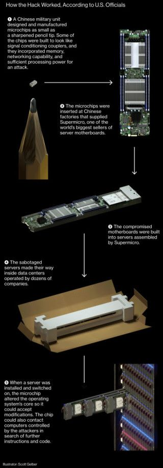 Bloomberg 講解中國惡意晶片的入侵原理,指多間美國企業已受害。