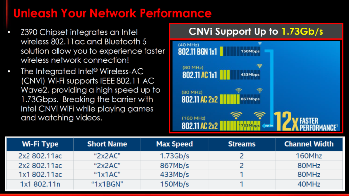 Z390 內建最高 1.73Gb/s CNVi 無線功能