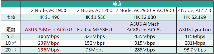 asus ac67u mesh speed