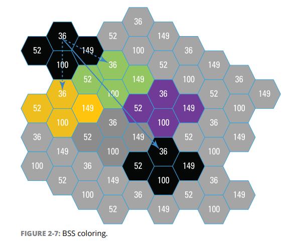 假設在 Channel 36,圖中左上角的裝置要傳送資料,在 ac 舊制下,會聽到附近很多 Ch.36 的活動,因而暫止傳輸。但在 BSS Coloring 下,它會忽略黃、綠、紫色的 Ch. 36 干擾,照樣傳給黑色 Ch. 36。Source:Aerohive