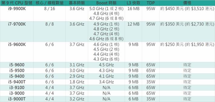 據聞是 Intel 第 9 代 CPU 的規格