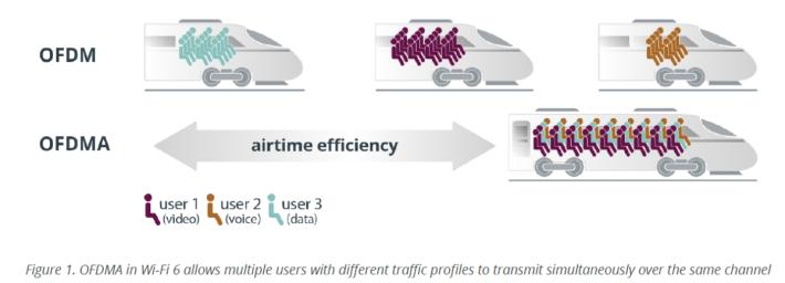 OFDMA 能在同一時間傳輸來自不同裝置的資料。Source:Wi-Fi Alliance
