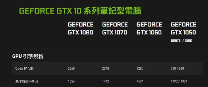 目前的 Pascal 10 系列 Notebook 亦不設 GTX 1070 Ti 級別。Source:NVIDIA