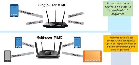 SU-MIMO 只可同時服務一台裝置,而 MU-MIMO 就可同時服務多台裝置。