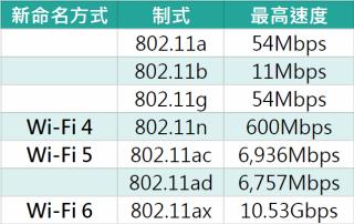 802.11n / ac / ax 將被稱為 Wi-Fi 4 / 5 / 6。