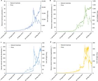 研究期間的 Hashrate 與貨幣兌換價圖表