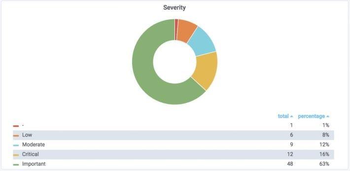 今次更新 63% 屬重要修正,不過就用了綠色來標示,可能會令人疏於防範。