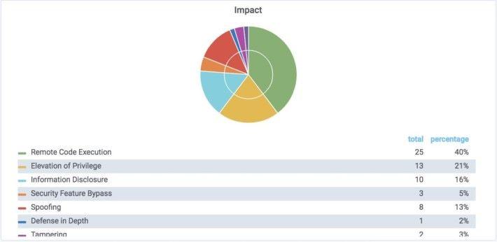 40% 修正屬於可執行遠端程式的漏洞