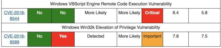 SANS Internet Storm Center 指出其實一個 Win32k 提升權限漏洞已被駭客利用