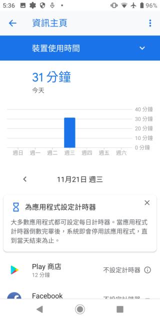 進入資訊主頁先會看到這個星期的螢幕使用時間,看看你哪一天使用手機太久。