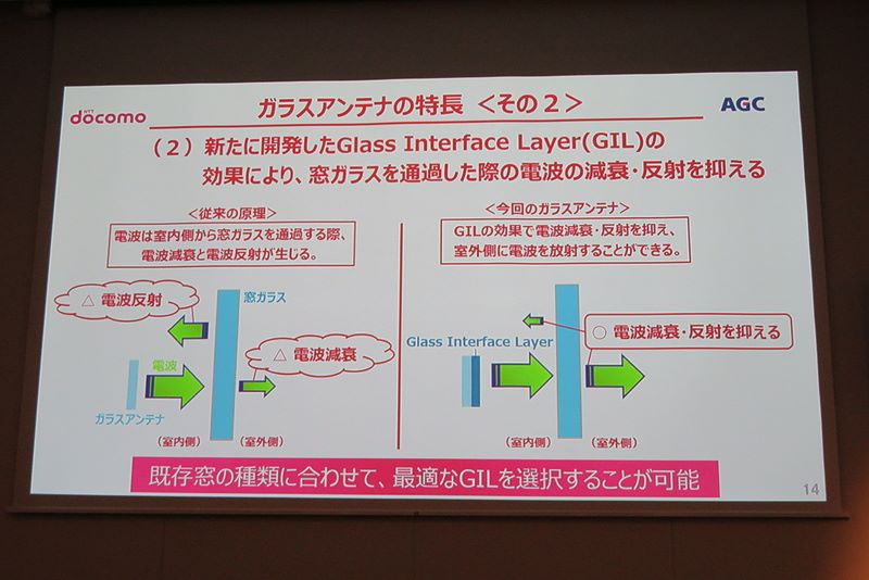 GIL 技術能夠克服電波反射及減弱問題。