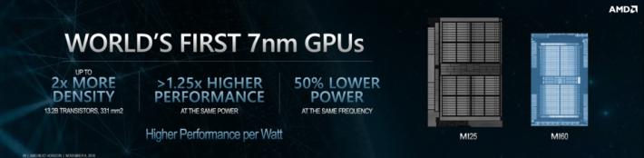 GPU 面積亦比上一代 MI25 小。