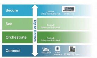 CEM 從上而下讓企業透視及掌握多雲端的資訊。