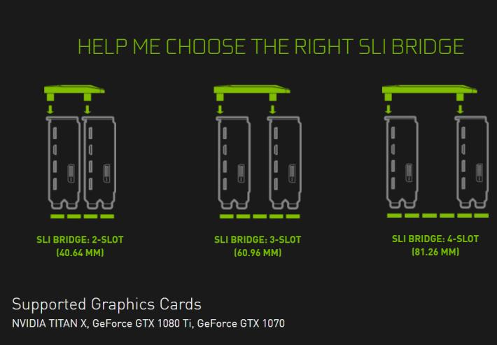 TITAN Xp、GTX 1080 Ti、GTX 1080、GTX 1070的SLI-HB Bridge 擁有 2 Slot、3 Slot、4 Slot 版本。