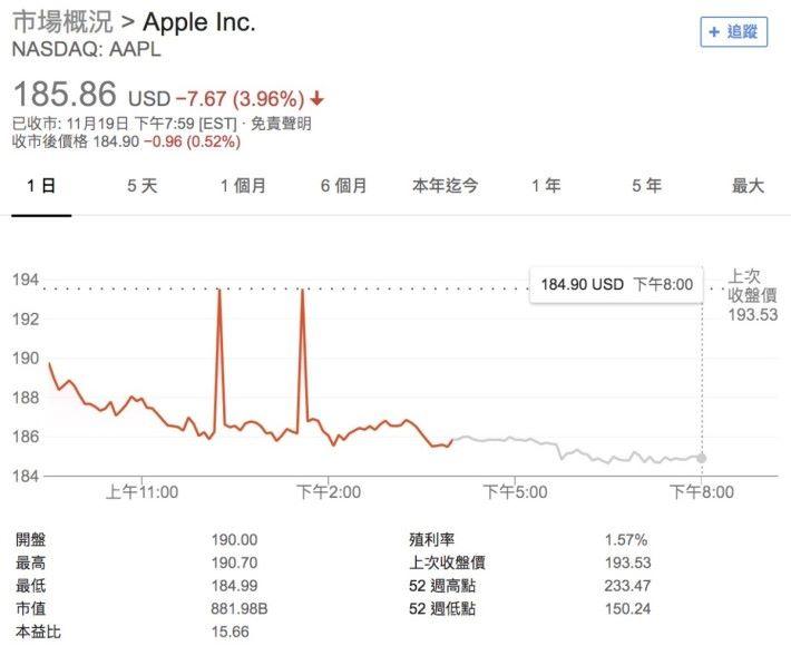 受消息拖累, Apple 的股價下跌了近 4% 。資料來源: Google