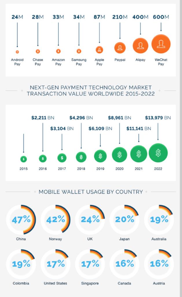 中國在電子支付的普及程度領先全球。