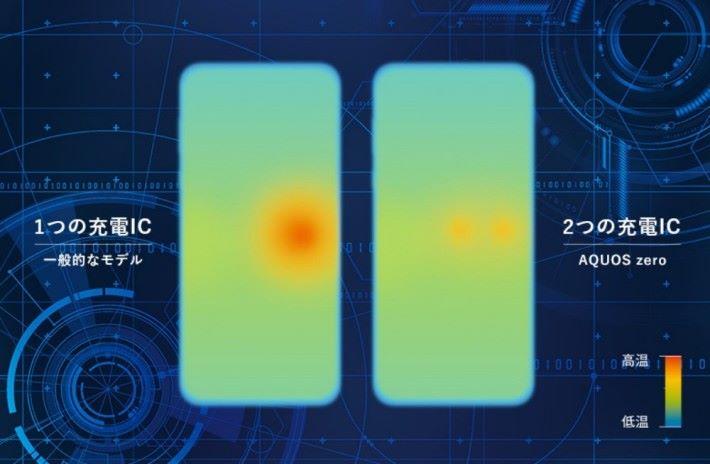 雙電池模組,能減低電池發熱及提升充電效能。