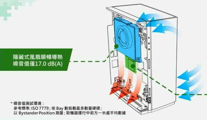 風扇隱藏於放置硬碟的 PCB 板底下。