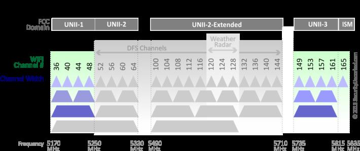 一般 Router 只支援 Ch. 36 - 48 和 Ch. 149 - 161,Netgear AX8 就支援中間的 DFS 頻道。