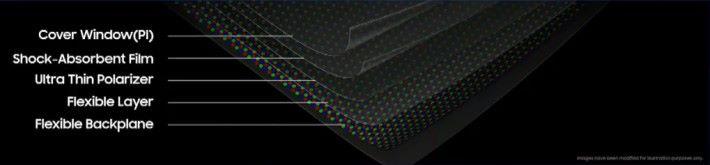 Infinity Flex 屏幕有多層超薄且可屈曲物料,以 Samsung 獨家的接合劑黏合。