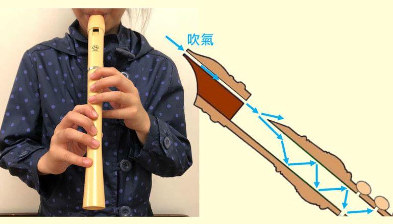 牧童笛旋律中的 STEM