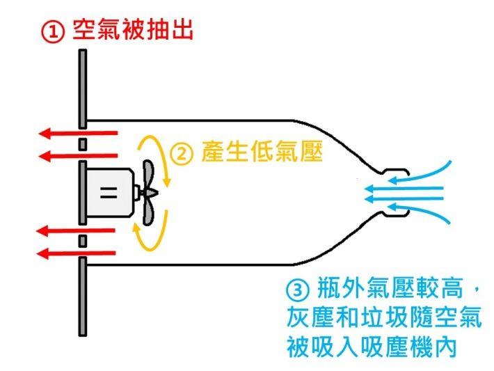 吸塵機內的風扇將機內的空氣抽出,使機內的氣壓下降。由於瓶口外的壓力較大,外部空氣受壓吸入機內,灰塵和垃圾便隨空氣進入吸塵機。