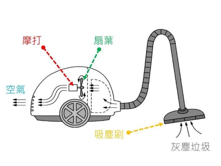 吸力式吸塵機的構造