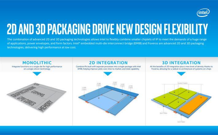 從單晶片走到 3D 封裝。