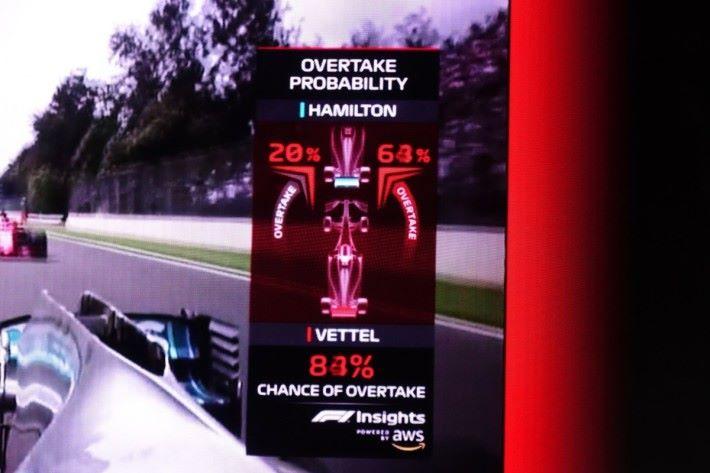 根據車手過去超車的數據,估計這次成功超車的機會。