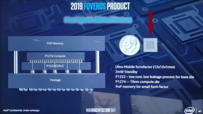 Foveros 技術能把幾個強大的晶片塞進微小的封裝。