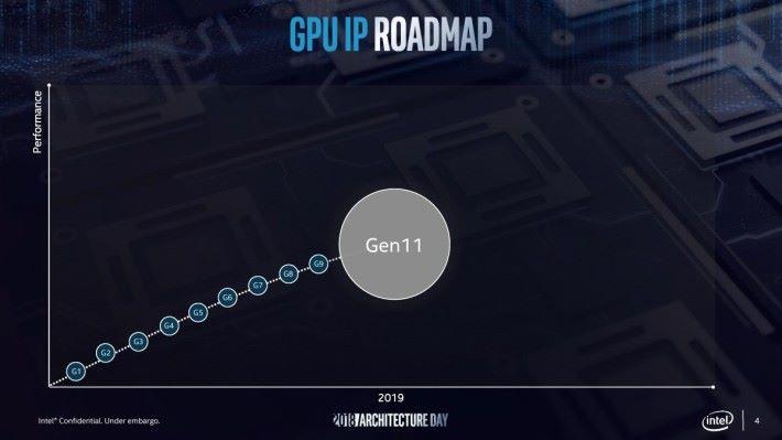 明年的 CPU 將採用 Gen 11 內顯。Roadmap 也直接跳過 Cannon Lake 的 Gen 10。