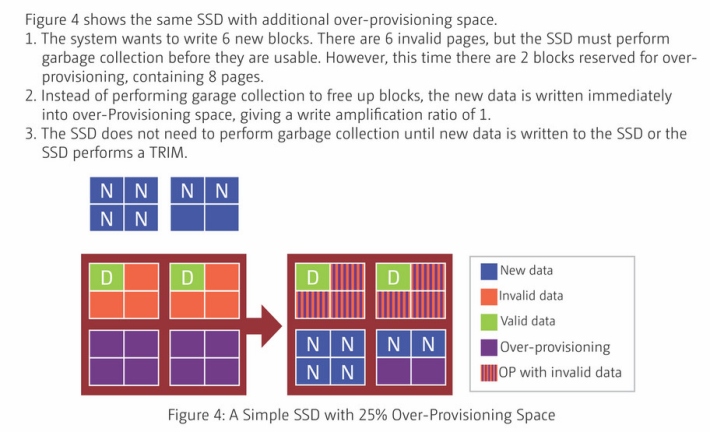 當 SSD OP 空間增大,可容納較大件的新資料時,就無需牽動其他舊資料變動位置,減少寫入次數。