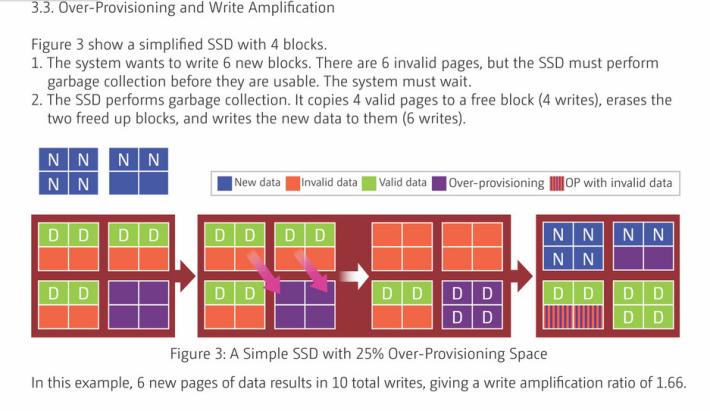 當 OP 不足以放置新資料時,SSD 會把舊的有用資料重新抄寫,搬到 OP,並删去舊的廢棄資料,才讓新資料寫入。步驟繁複,把舊 Valid 資料刷去再寫過亦構成對 SSD 的損害。