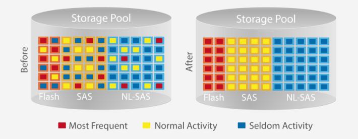 Qtier 自動將常用的資料移到 SSD,而不常用的資料則放在 HDD 儲存。