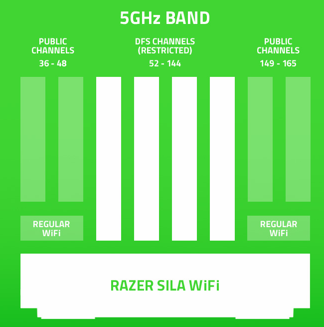 支援一般 Router 沒有的 DFS 頻道。