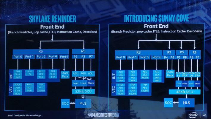 Sunny Cove 架構將增加 AGU、L1 數據快取等。