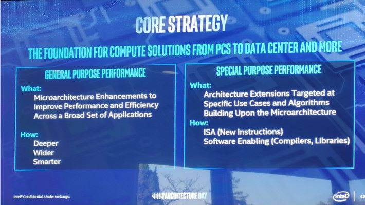 Sunny Cove CPU 核心會針對「一般」和「特定」工作用途進行優化。