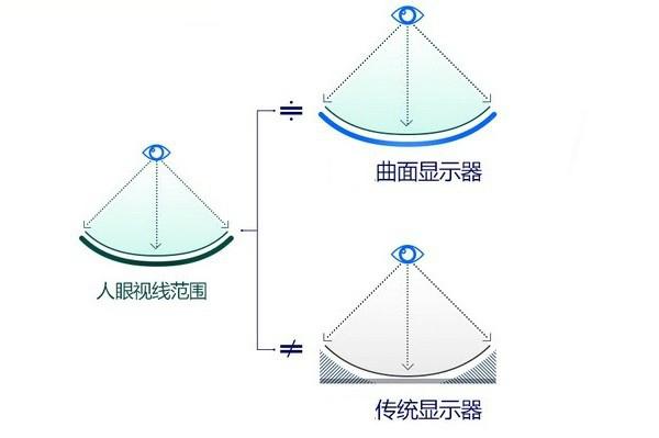 曲面設計更能配合我們的眼球視線。