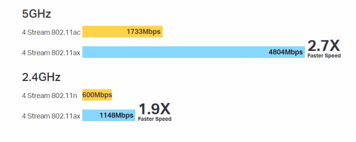 AX6000 速度理論值比 AC2400 快得多。