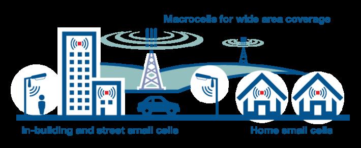 大範圍地區會設有 5G 大型基地台,另外電訊商亦會在各處街頭及大廈佈設小型基地台,令基地台更密集。(Source:emfexplained.info)