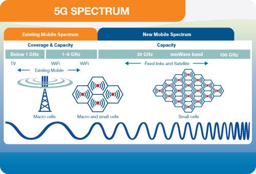 小型基地台會用到 30GHz 以上的 mmWave 頻段,所以 5G SIM 卡 Router 也必需支援這些高頻段。(Source:emfexplained.info)