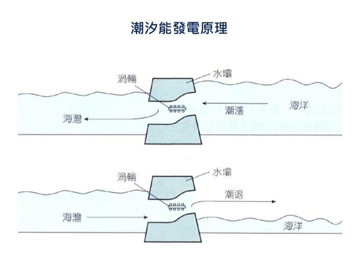水力發電是可再生能源的一種,它的原理就是利用水的位能轉換成電能,透過水從高處往下流動的水流來推動渦輪機旋轉,帶動發電機產生電動力。