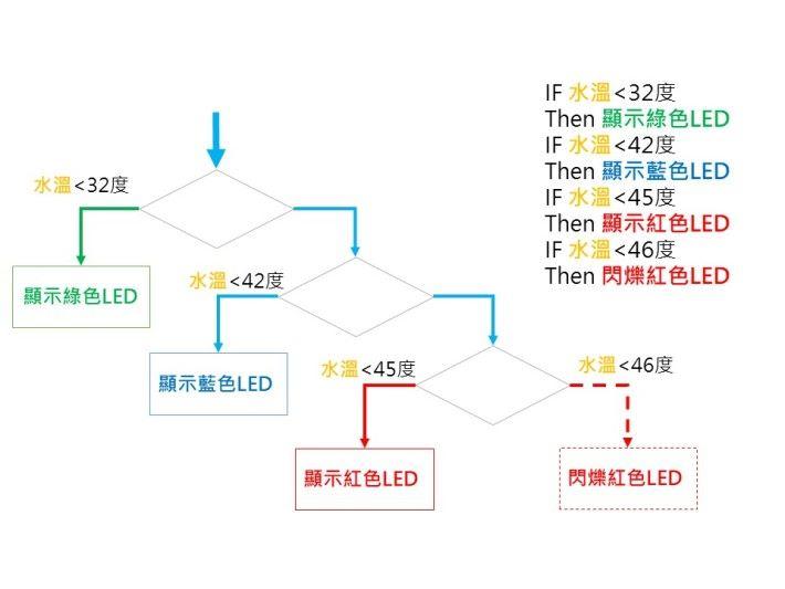 當水流溫度低於 32 度時,會亮出綠色 LED 顯示;當水流溫度介乎 33 度到 41 度之間時,會亮出藍色 LED 顯示;當水流溫度在 42 度到 45 度之間時,會亮出紅色 LED 顯示;而當水流溫度高於 46 度時,紅色 LED 顯示會不斷閃爍。