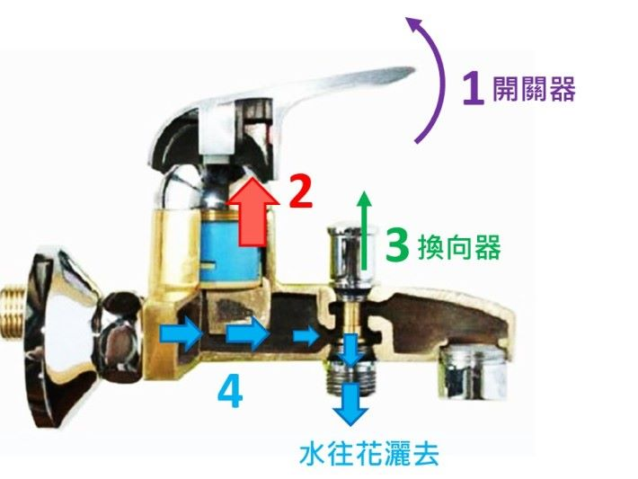 轉換器主要是令水流向改道,換向器向上水就於前端水龍頭衝出,向下則往花灑走。