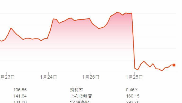 NVIDIA 坦承 RTX 顯示卡銷情欠佳 股價插水式暴跌 17.6%