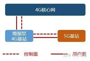 「3 系」非獨立組網,可見核心網絡 Core Network 是用 4G,再增建 5G 基站。